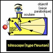 2 les instruments d 39 observation astrobazar for Miroir hyperbolique